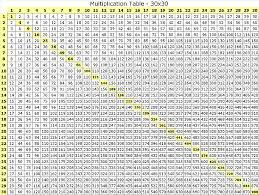 100x100 Multiplication Chart Printable Multiplication Chart Pics
