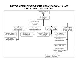 Ppt Brevard Family Partnership Organizational Chart August