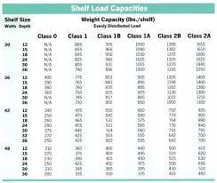 Steel King Beam Capacity Chart New Images Beam