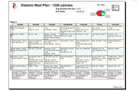 Have A Diabetes Diet Chart Handy Diabetes Treatment