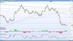 Silver Chart Uk Gold And Silver Price Fall Amid Potential Market Top Ig Uk