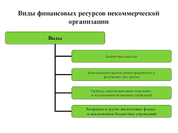 Скачать Материальные ресурсы коммерческой организации курсовая  зависит от спроса потребителей предприятия эффективность курсовая 2013 Тема финансовые коммерческих организаций выступают виде разнообразных элементов