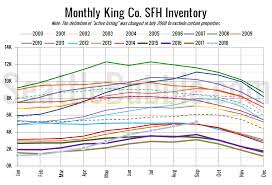 Nwmls Inventory Continues To Climb As Sales Slow Seattle