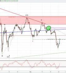 Dow Jones Index Chart 2018 Dow Jones Correction Just Beginning Usdjpy Near Channel