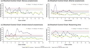 shewhart control charts application of the statistical process control method for