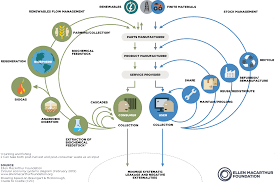 Types Of Economic Systems Chart The Circular Economy In Detail