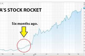 Tesla Tsla Stock Keeps Soaring As Analysts And The Teslots