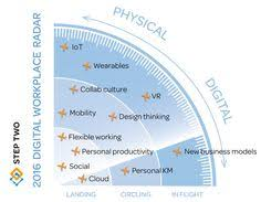 The 21 Best Intranet And Digital Workplace Models Images On ...