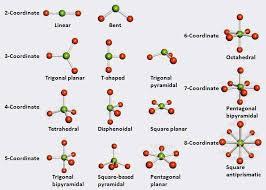 Vsepr Theory Chart Detailing Vsepr Structures Or Shapes