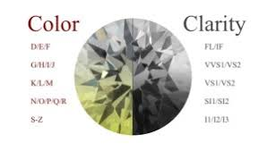 How To Determine The Clarity And Color Of Diamonds Jewelry Notes