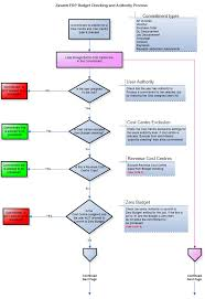 Timesheet Process Flow Chart Forecasting Process Flowchart How To Build A Successful
