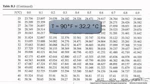 Relative Humidity Chart Fahrenheit Relative And Absolute Humidity