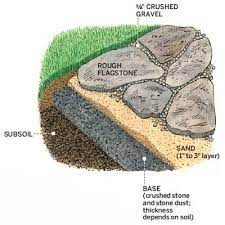laying a stone patio in sand all