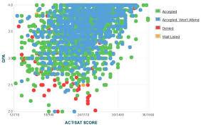 Northern Arizona University Acceptance Rate Sat Act Scores