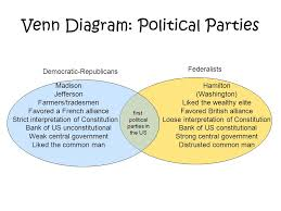 Federalist And Anti Federalist Venn Diagram Federalists Vs Antifederalists Venn Diagram Hashtag Bg
