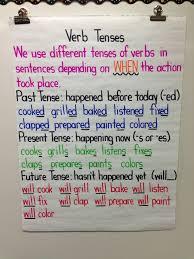 Verb Tense Anchor Chart Verb Tenses Anchor Chart Teaching Grammar Ela Anchor