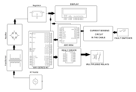 cable fault distance finder project nevonprojects block diagram