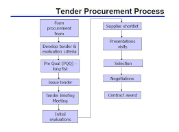 Ojeu Process Chart Tender Procurement Process Explained Tendering Process Guide