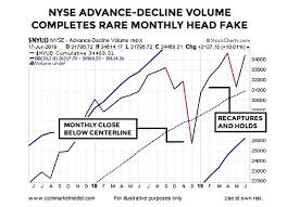 Nyse Volume Chart What Happens When Stock Market Breadth Flips Like 2019