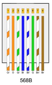 cat5e wiring diagram 568b comvt info Rj45 Cat5e Wiring Diagram free wiring diagrams, wiring diagram cat5e wiring diagram for rj45