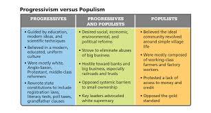 Learning Targets 1 10 Progressivism Zionsville Us History