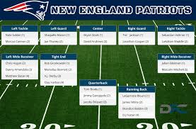 New England Patriots Depth Chart 2016 Patriots Depth Chart