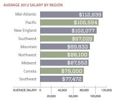 architectural engineering salary. Unique Architecture Salary Survey On With Top Data Storage 2012 Skills More 2 Architectural Engineering S