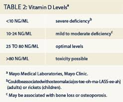 Optimal Vitamin D Level Chart Low Vitamin D Levels In Adults Empoweryourhealth Org