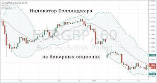 Скользящая средняя индикатор для бинарных опционов