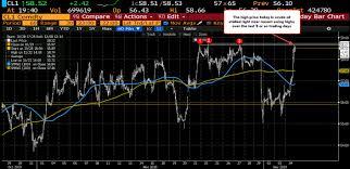 Wti Crude Oil Futures Settle At 58 43