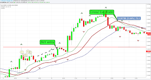Fractal Stock Charts How To Trade Bill Williams Fractals A Fractal Trading Strategy