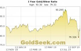 Gold Silver Ratio Chart 1 Year Historical Gold Silver