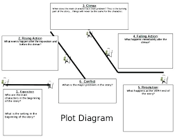 Parts Of A Plot Diagram Short Story Plot Diagram Template Blackampersand Co