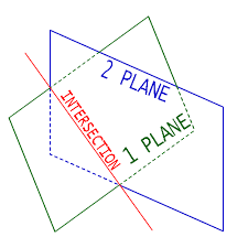 examples of intersecting planes. example: find the intersection of planes 45/60/nw and 040/20. establish two arcs, which represents planes. in place where arcs crosses plot dot. examples intersecting
