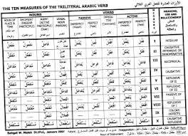 Arabic Measures Chart The Arabic Student Arabic Measure Chart