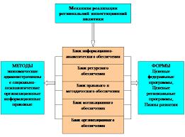 Дипломная работа Механизмы формирования региональной  Рисунок 1 Структура механизма реализации инвестиционной политики