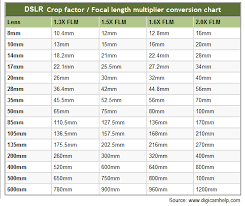 Create A Conversion Chart For Length And Distance Dave Mahan Photography