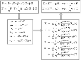 Flow Chart Of Building Integral Representations Download