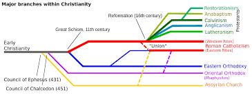 Diagram Of The Development Of Main Christian Denominations