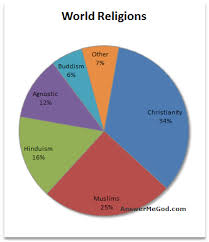 World Religion Pie Chart 2018 Pie Graph Of World Religions World Religion Pie Chart World
