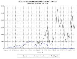 Japan Stock Market Historical Chart Global Stock Markets In The Twentieth Century Bogleheads Org