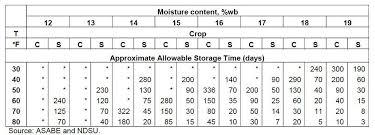 Grain Moisture Equilibrium Chart Storing Late Season Corn And Beans Kygrains Info