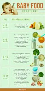 Weaning Diet Chart Helo Dr Nd Mummies I Ned Ha Diet Chart For My 5 Month Baby