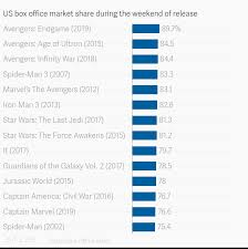 Us Box Office Market Share During The Weekend Of Release