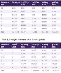 Ohio Pick 4 Evening Prizes And Odds Chart
