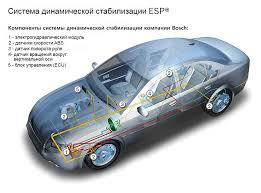 Система курсовой устойчивости элементы системы esp Устройство системы esp Задача системы курсовой стабилизации