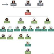 Best Org Chart Template 107 Best Organizational Chart Templates Images In 2019
