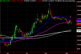 3 Big Stock Charts For Wednesday Hormel Foods Albemarle