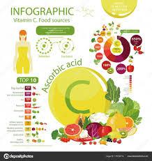Vitamin C Or Ascorbic Acid Stock Vector Alfaolga 179198114