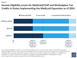 figure 2 income eligibility levels for caid and marketplace tax credits in states